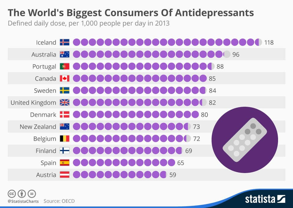 Table showing the worlds biggest consumers of Anti depressents